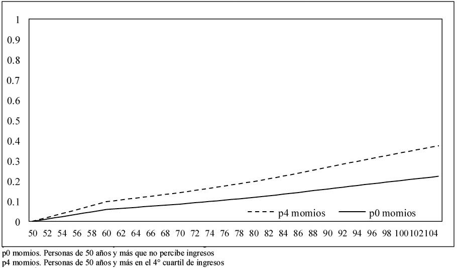 Probabilidades acumuladas de supervivencia para personas de 50 a�os o m�s. M�xico2001 y 2003 -2012. 1-St estimada no perciben ingresos y IV cuartil de ingreso